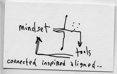 Mindset tools