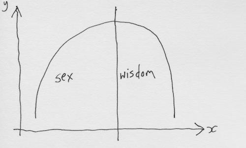 Sex wisdom