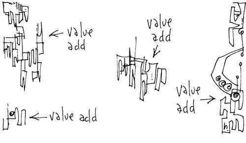Value add