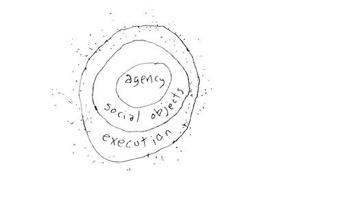 Agency social objects