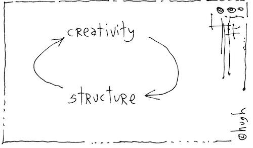 Creativity structure