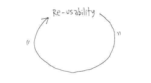 Re-unability