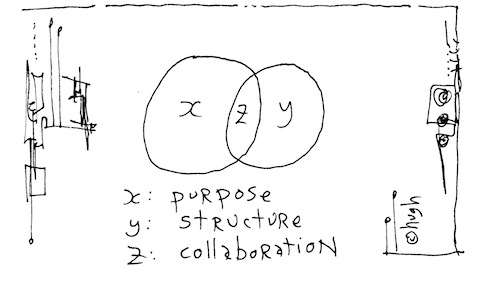 Purpose structure collaboration