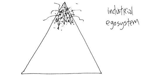 Industial egosystem