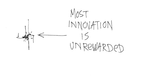 Most innovation is unrewarded